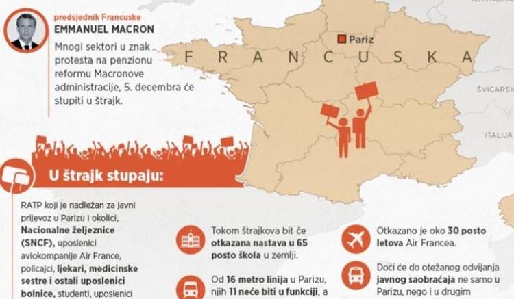 Francuska pred najvećim štrajkom u historiji